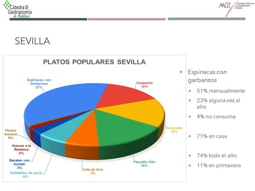 Resultados arrojados por la encuesta hasta el día de hoy. Foto cedida por la Cátedra de Gastronomía de Andalucía